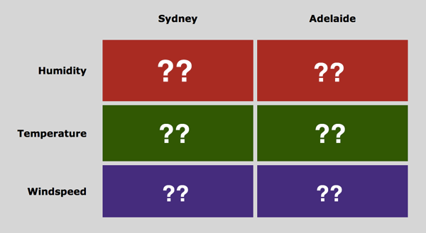 Syd vs Adelaide example